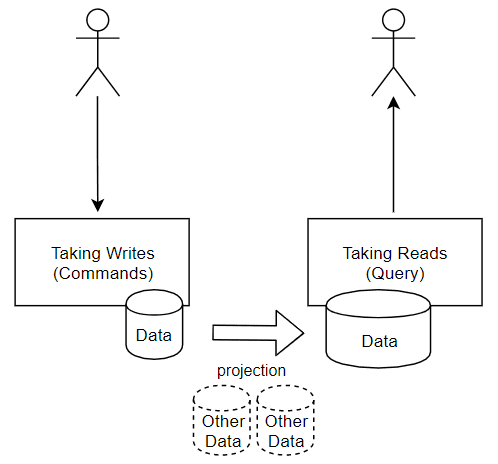 Here is a diagramatic representaion on the basic flow of the CQRS Pattern.